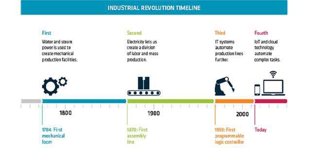 """第四次工业革命与""""信息物理系统""""和""""云计算""""这两个词密不可分。"""