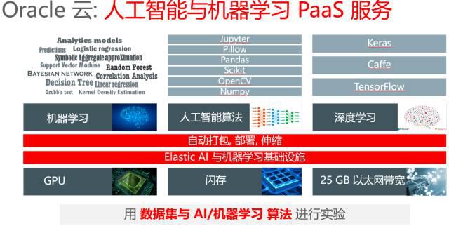 Oracle甲骨文云大会-思诚科技